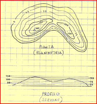 Altimetria piani quotati e curve di livello centro for Piani di fattoria di un livello